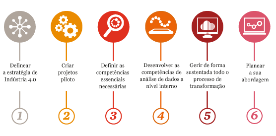 Indústria 4.0, PWC, Flow Technology, Gestor Industrial, empresa digital, digitalização, era digital